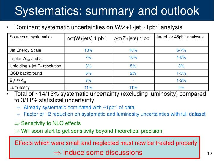Systematics: summary and outlook