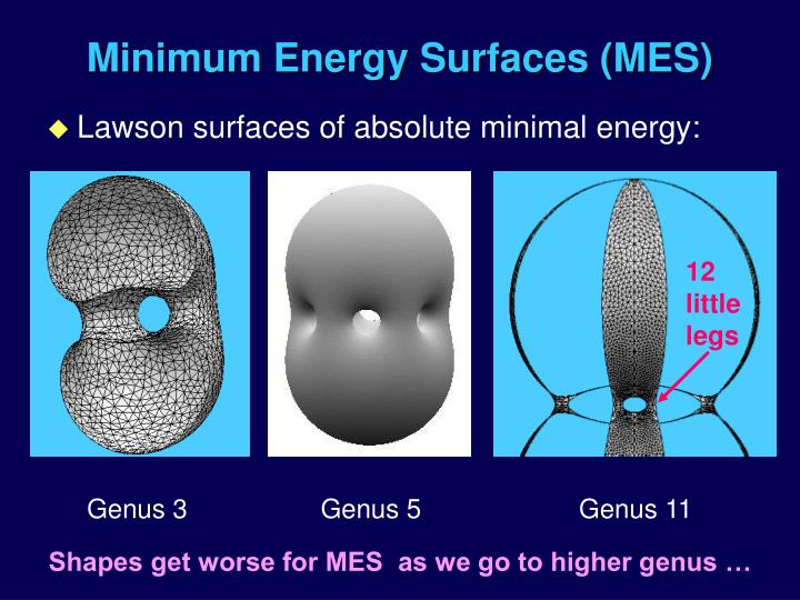 Minimum Energy Surfaces (MES)