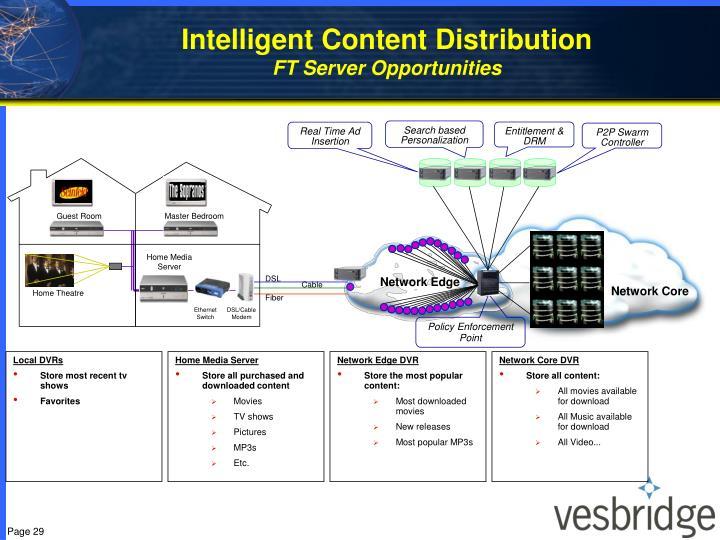 Intelligent Content Distribution