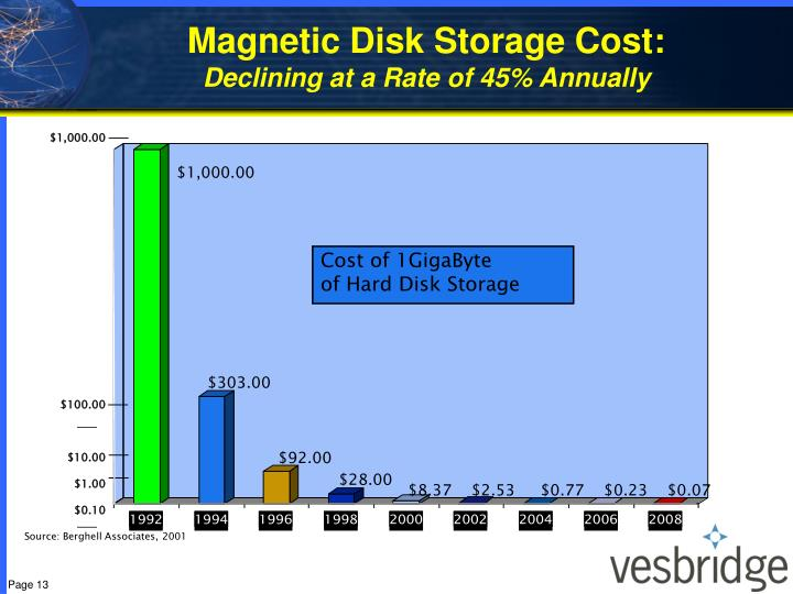 Magnetic Disk Storage Cost: