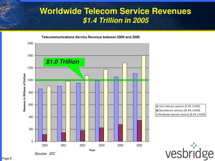 Worldwide Telecom Service Revenues