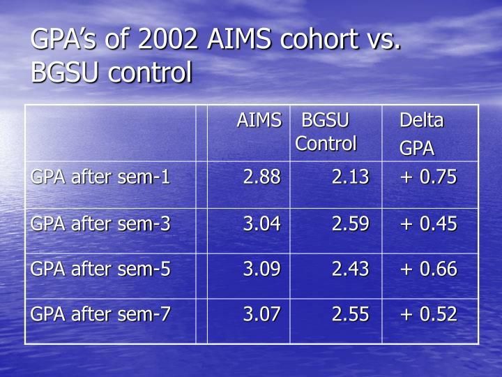 GPA's of 2002 AIMS cohort vs. BGSU control