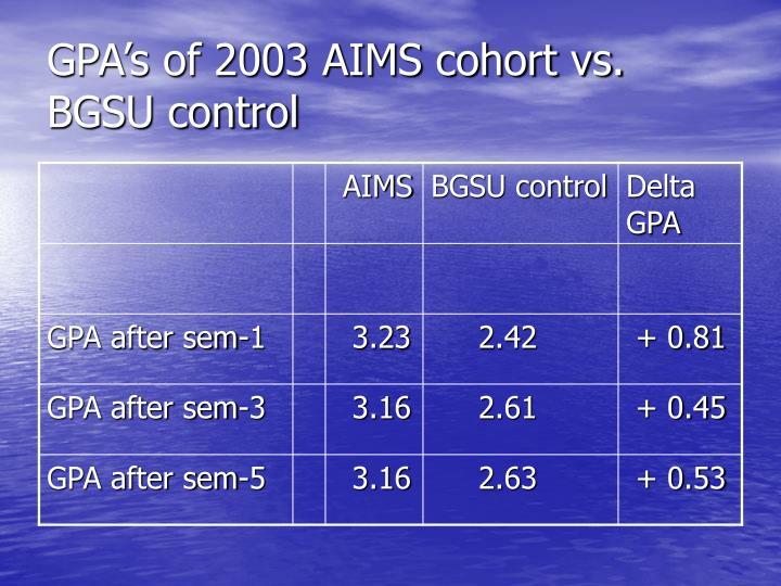 GPA's of 2003 AIMS cohort vs. BGSU control