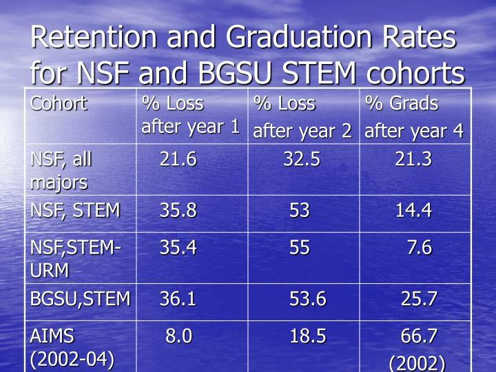 Retention and Graduation Rates for NSF and BGSU STEM cohorts