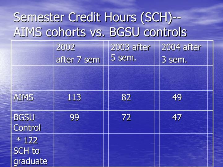 Semester Credit Hours (SCH)-- AIMS cohorts vs. BGSU controls