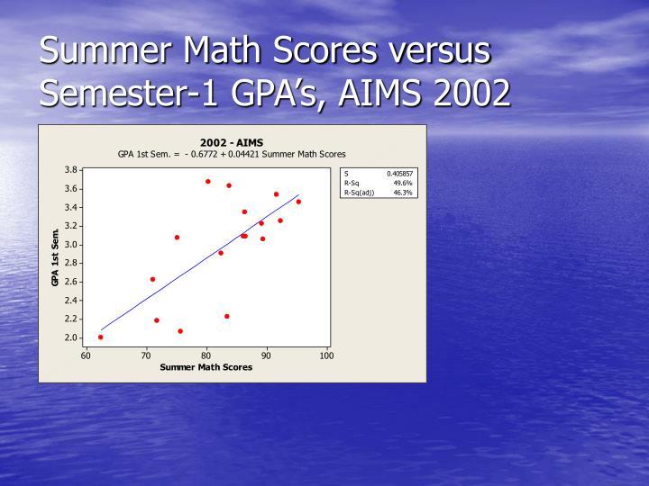 Summer Math Scores versus Semester-1 GPA's, AIMS 2002