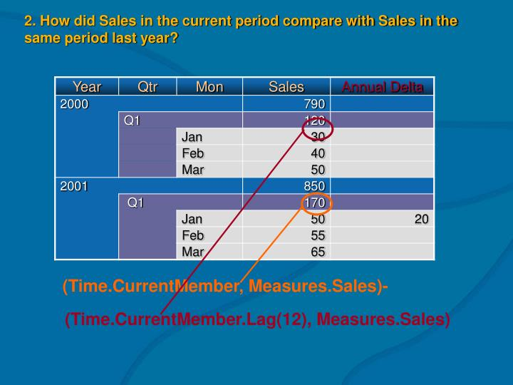 (Time.CurrentMember, Measures.Sales)-