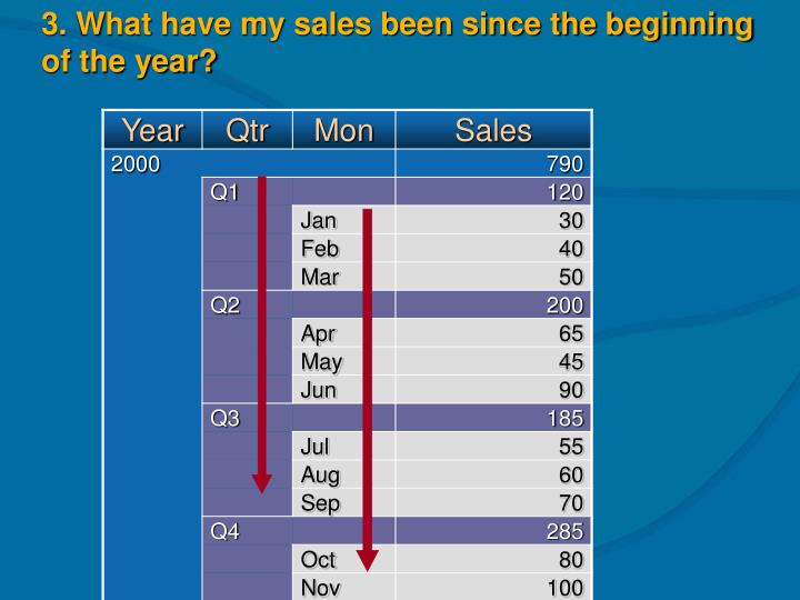 3. What have my sales been since the beginning of the year?