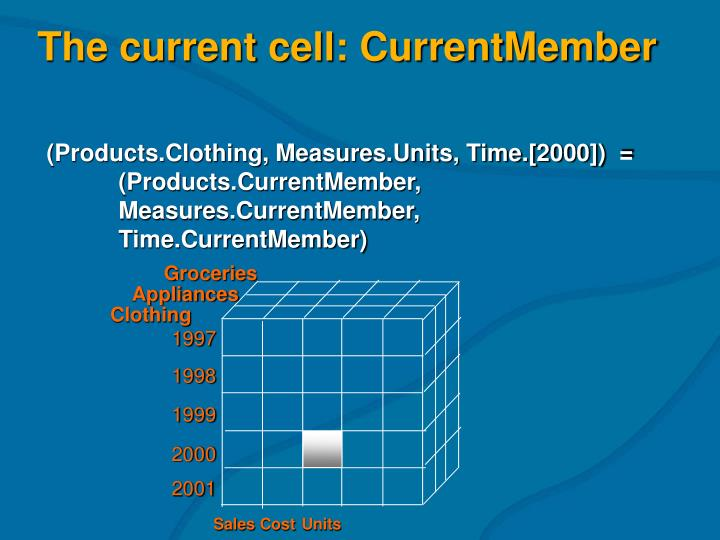 The current cell: CurrentMember