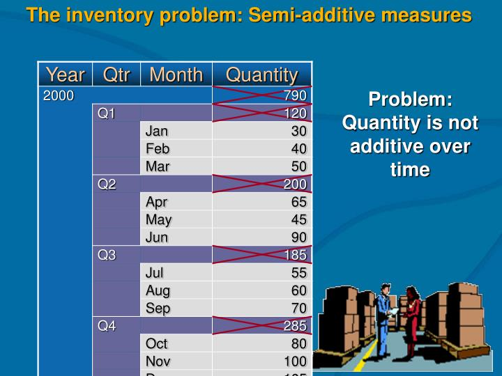 The inventory problem: Semi-additive measures