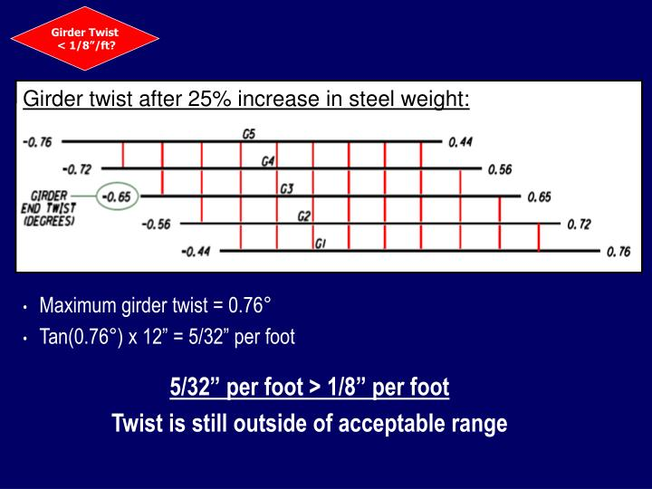 Girder Twist