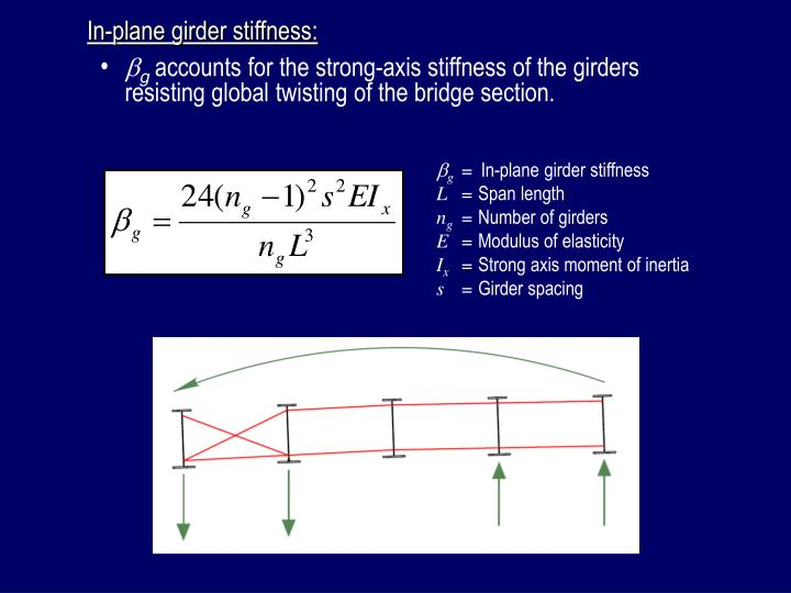 In-plane girder stiffness: