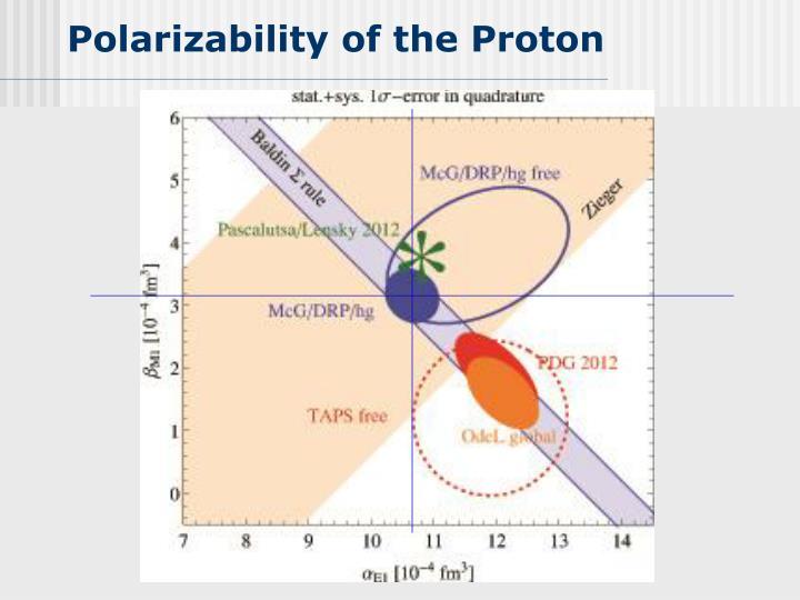 Polarizability of the Proton