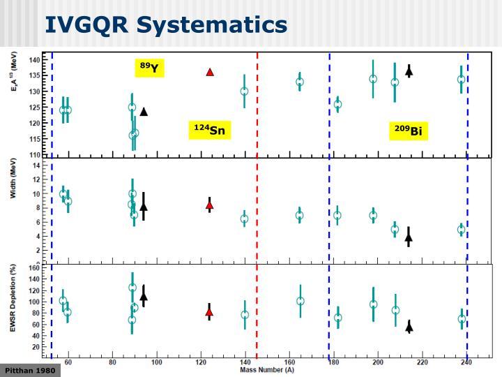 IVGQR Systematics
