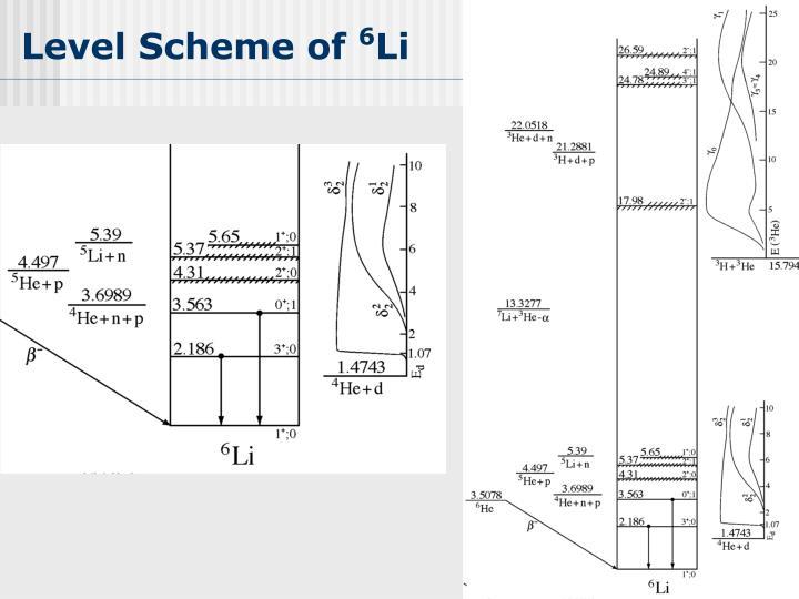 Level Scheme of