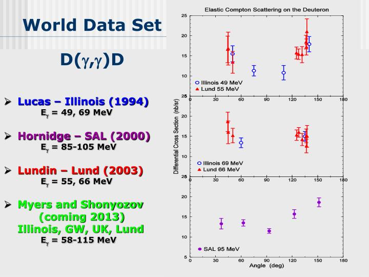World Data Set