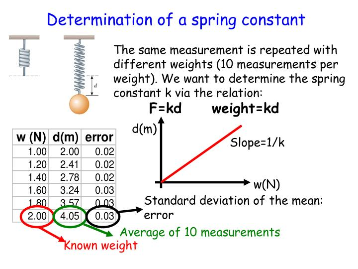 Standard deviation of the mean: