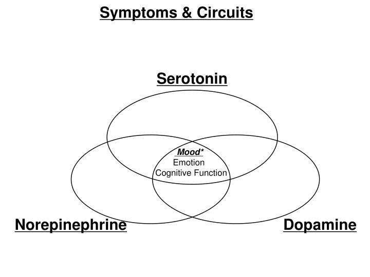 Symptoms & Circuits