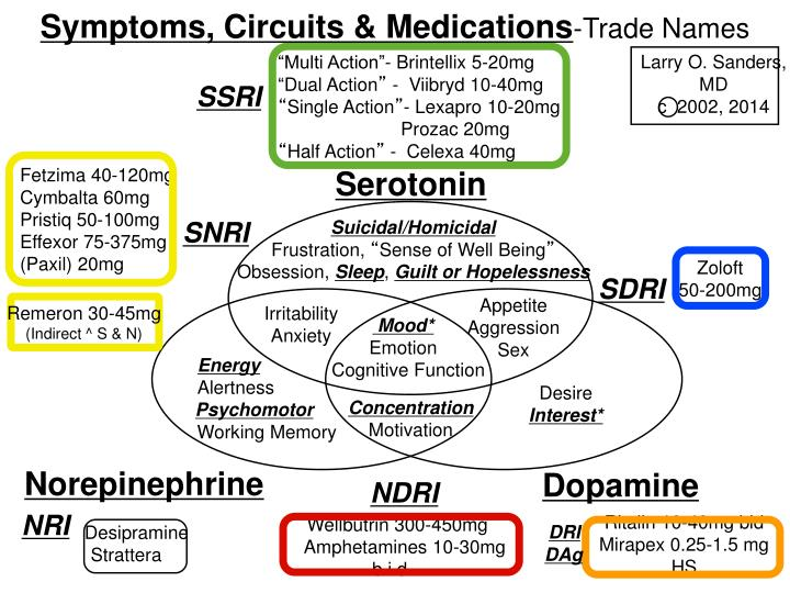 Symptoms, Circuits & Medications