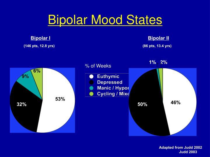Bipolar Mood States