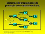 sistemas de programa o da produ o com capacidade finita