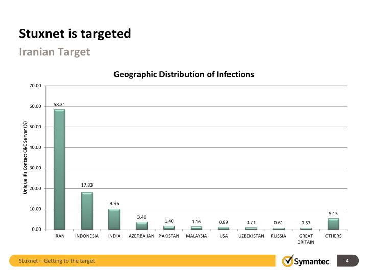 Stuxnet is targeted