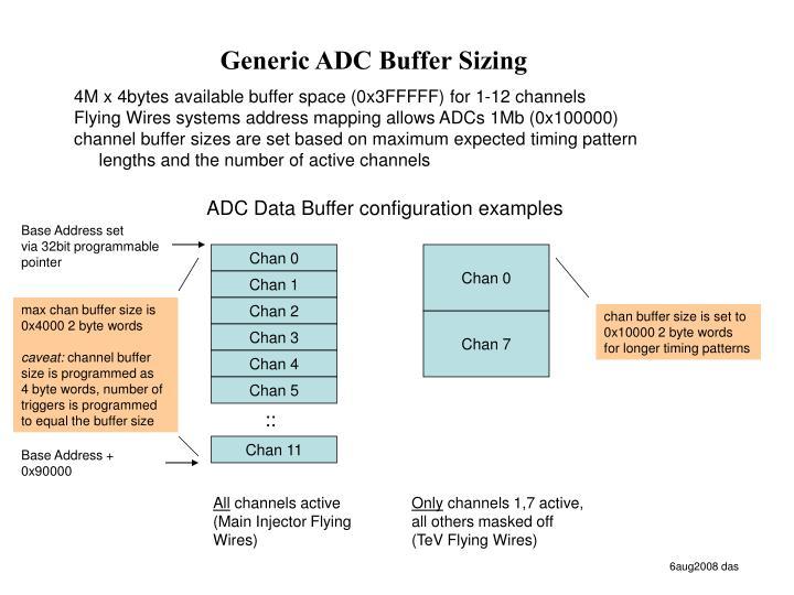 Generic ADC Buffer Sizing