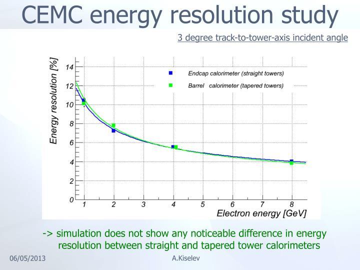 CEMC energy resolution study