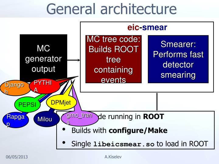 MC generator output