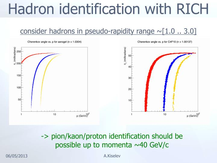 Hadron identification with RICH