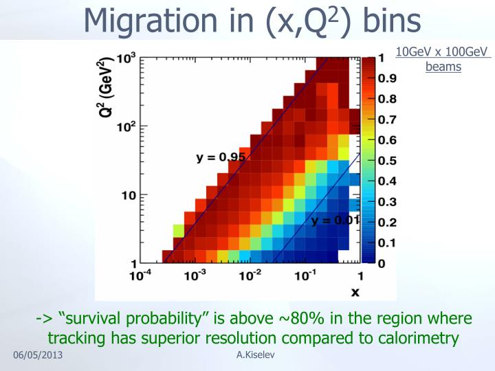 Migration in (x,Q