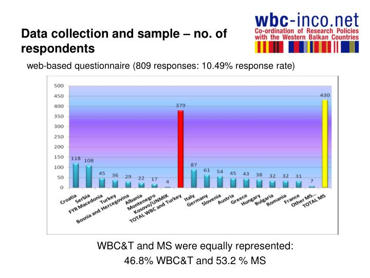 Data collection and sample – no. of