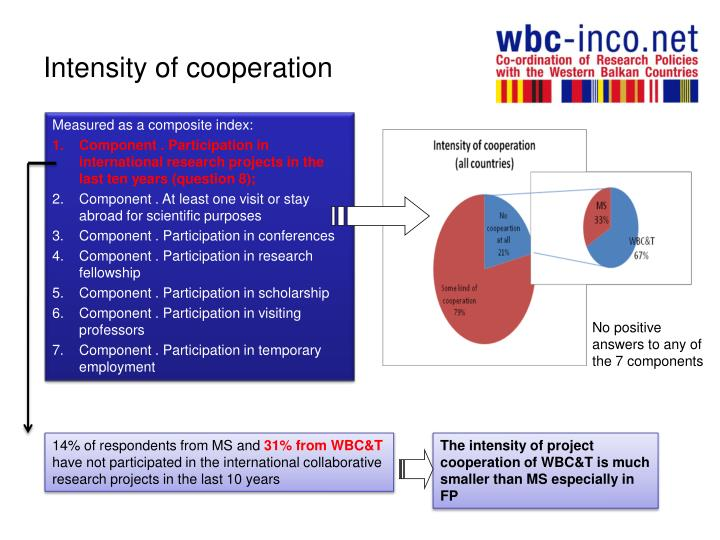 Intensity of cooperation