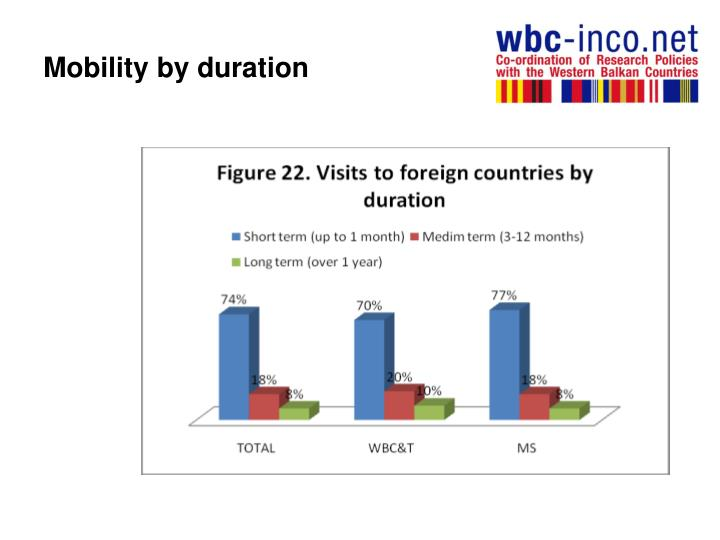 Mobility by duration