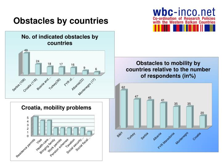 Obstacles by countries
