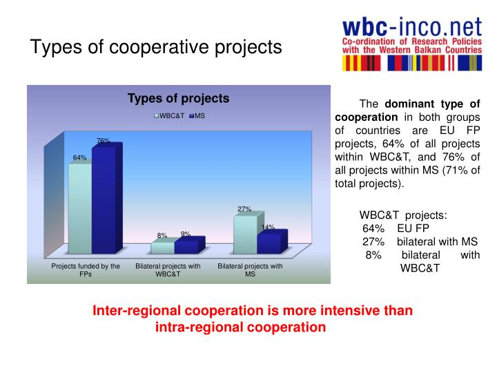 Types of cooperative projects