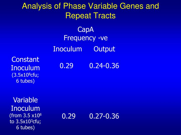 Analysis of Phase Variable Genes and Repeat Tracts