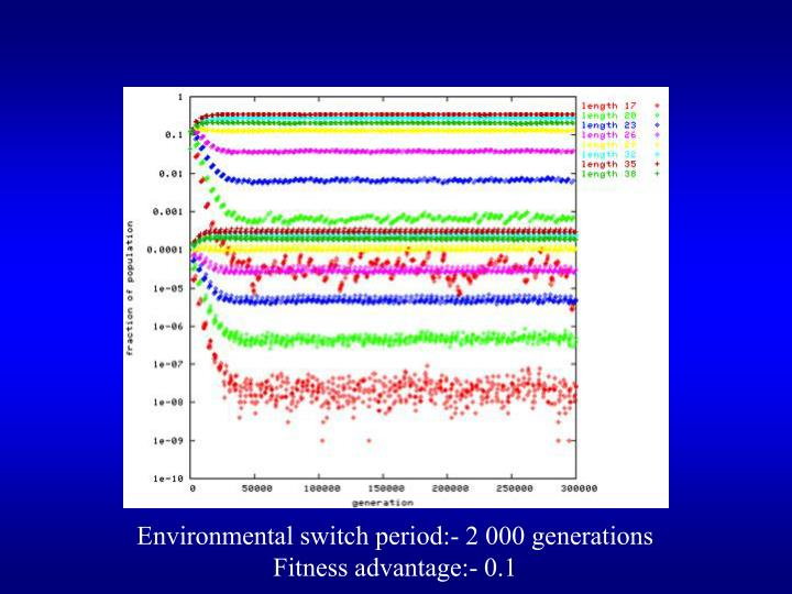 Environmental switch period:- 2 000 generations