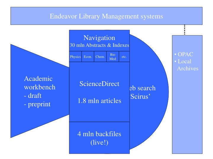 Endeavor Library Management systems