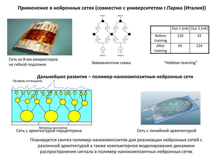 Применение в нейронных сетях (совместно с университетом г.Парма (Италия))