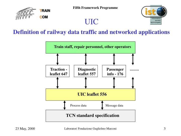 Uic definition of railway data traffic and networked applications