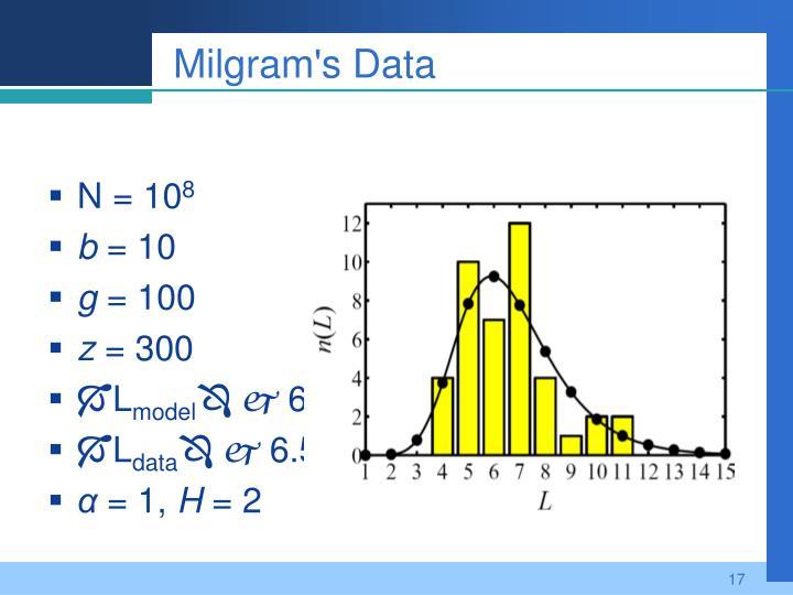 Milgram's Data