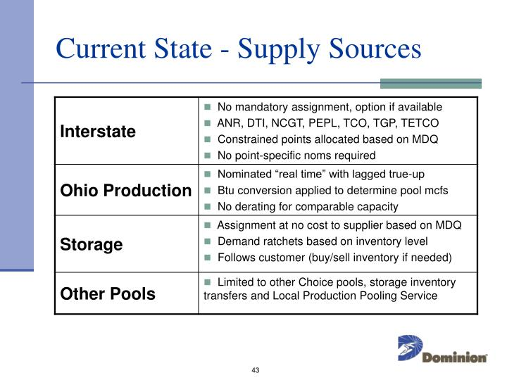 Current State - Supply Sources