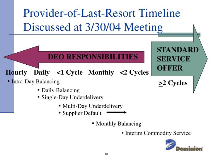 Provider-of-Last-Resort Timeline Discussed at 3/30/04 Meeting