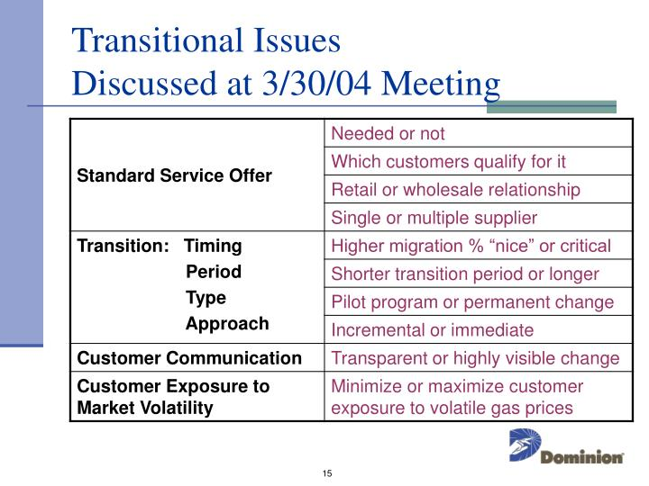 Transitional Issues     Discussed at 3/30/04 Meeting