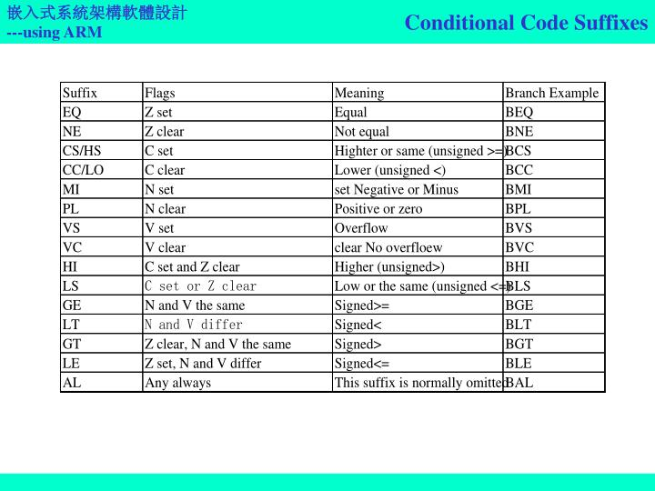 Conditional Code Suffixes