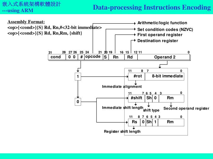Data-processing Instructions Encoding