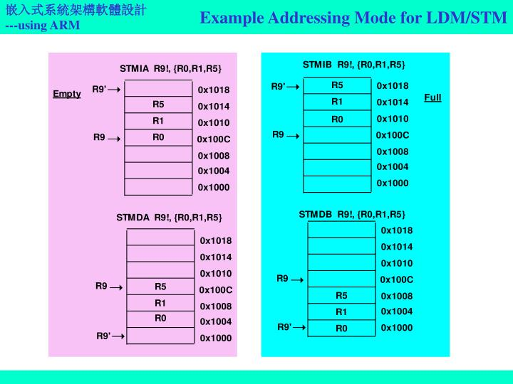 Example Addressing Mode for LDM/STM