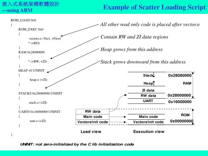 Example of Scatter Loading Script