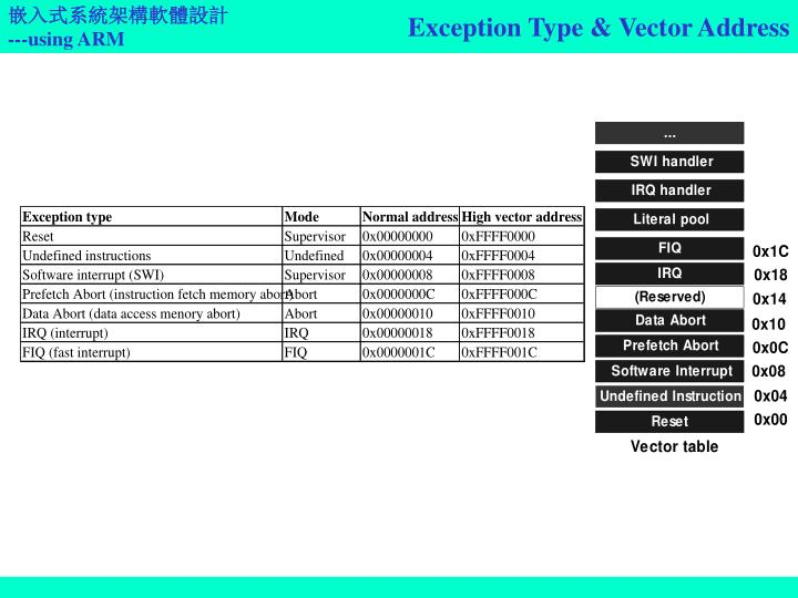 Exception Type & Vector Address